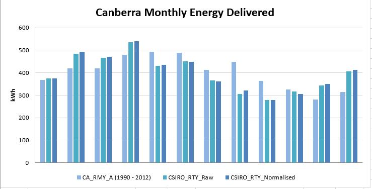 Canberra RTY monthly PV Output