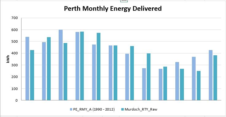Perth RTY monthly PV Output